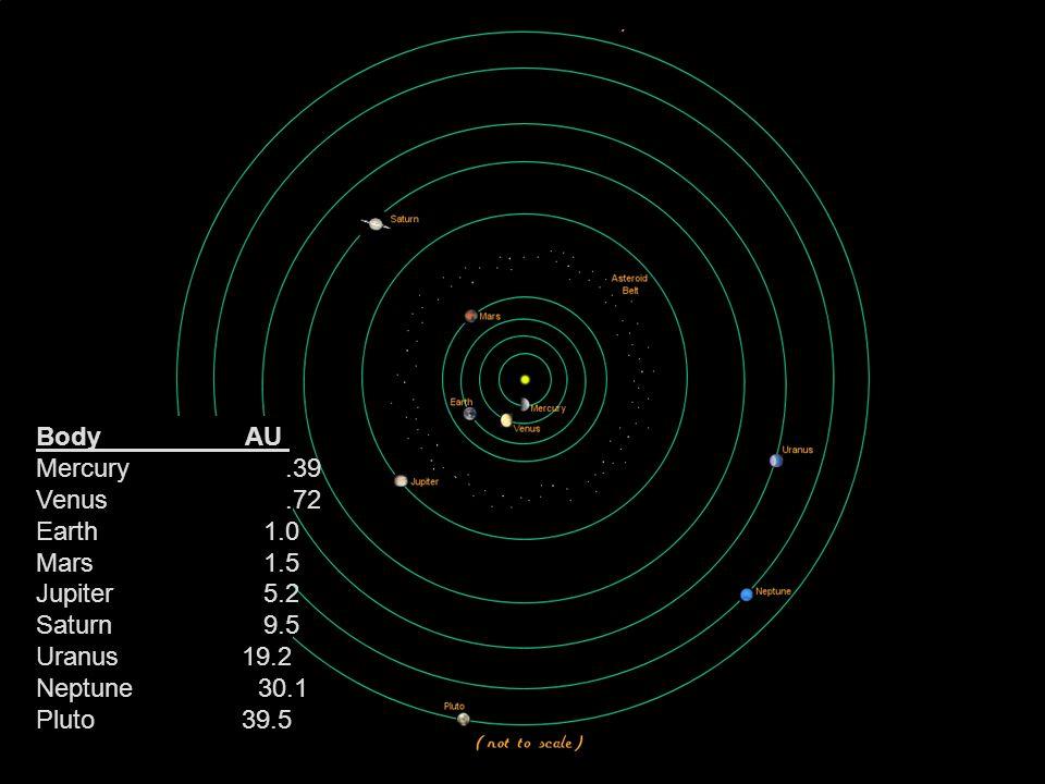 Body AU Mercury .39. Venus .72. Earth 1.0.
