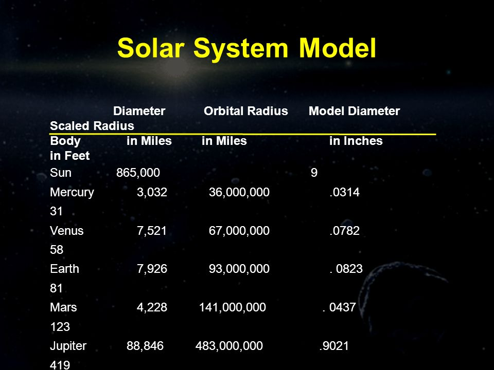 Solar System Model Diameter Orbital Radius Model Diameter Scaled Radius.