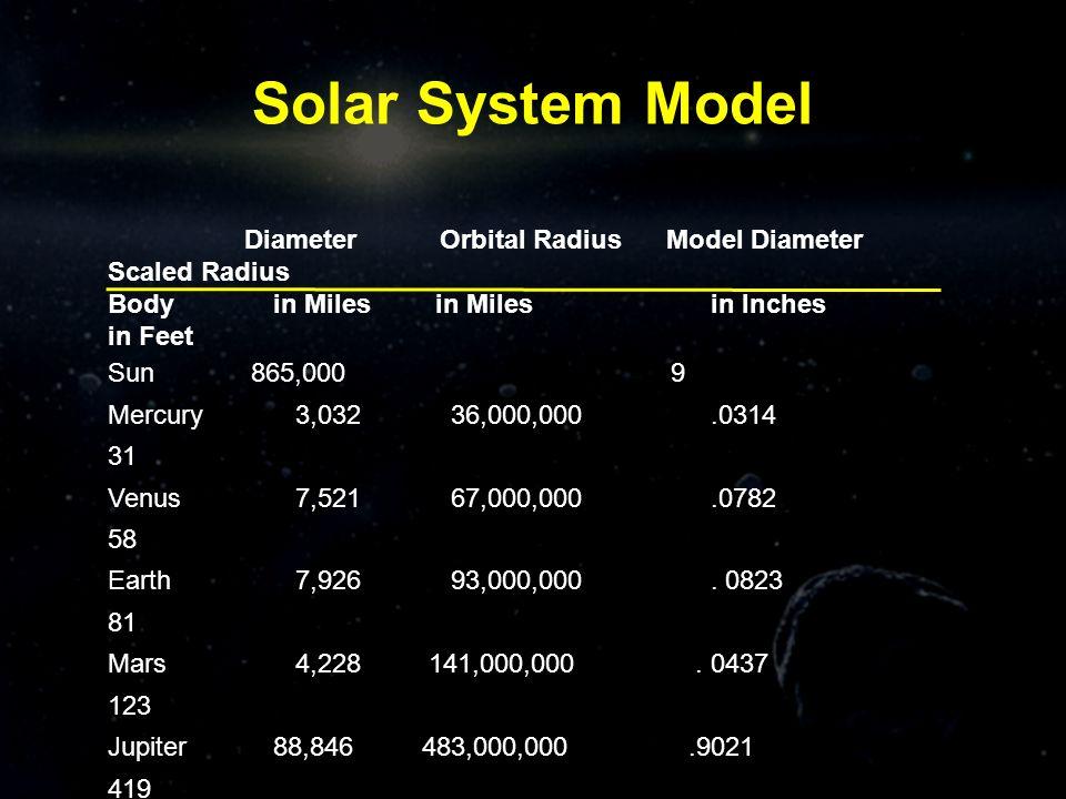 Solar System Model Diameter Orbital Radius Model Diameter Scaled Radius.