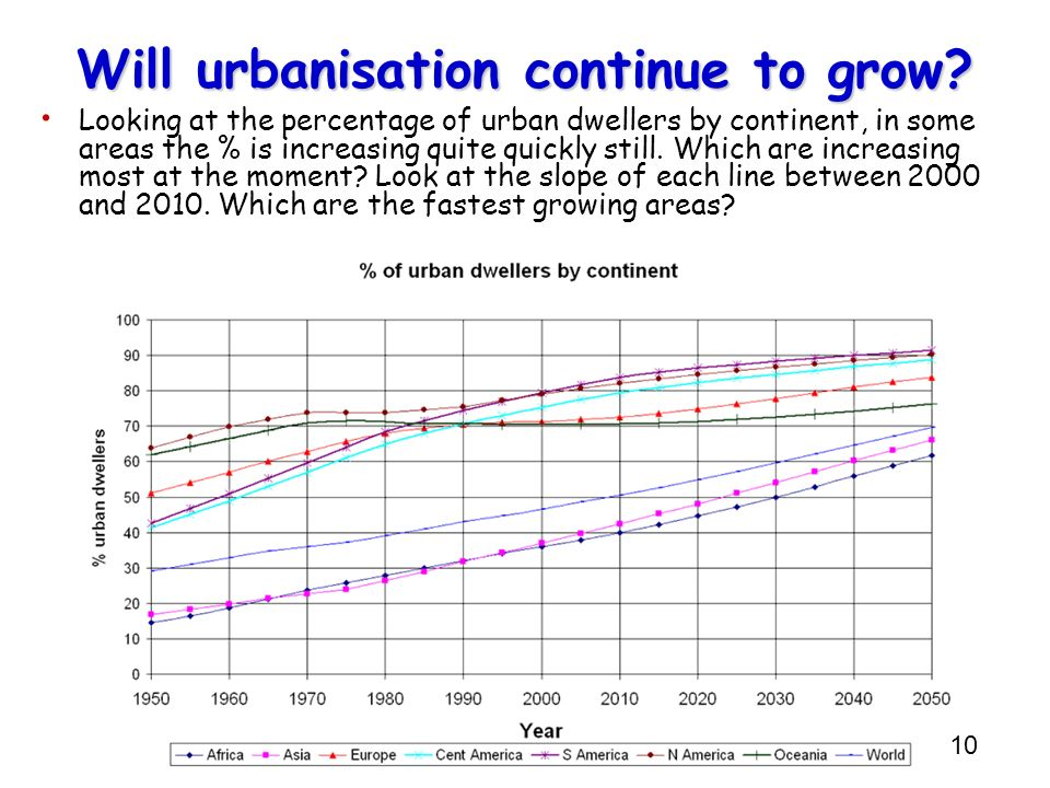 Will urbanisation continue to grow