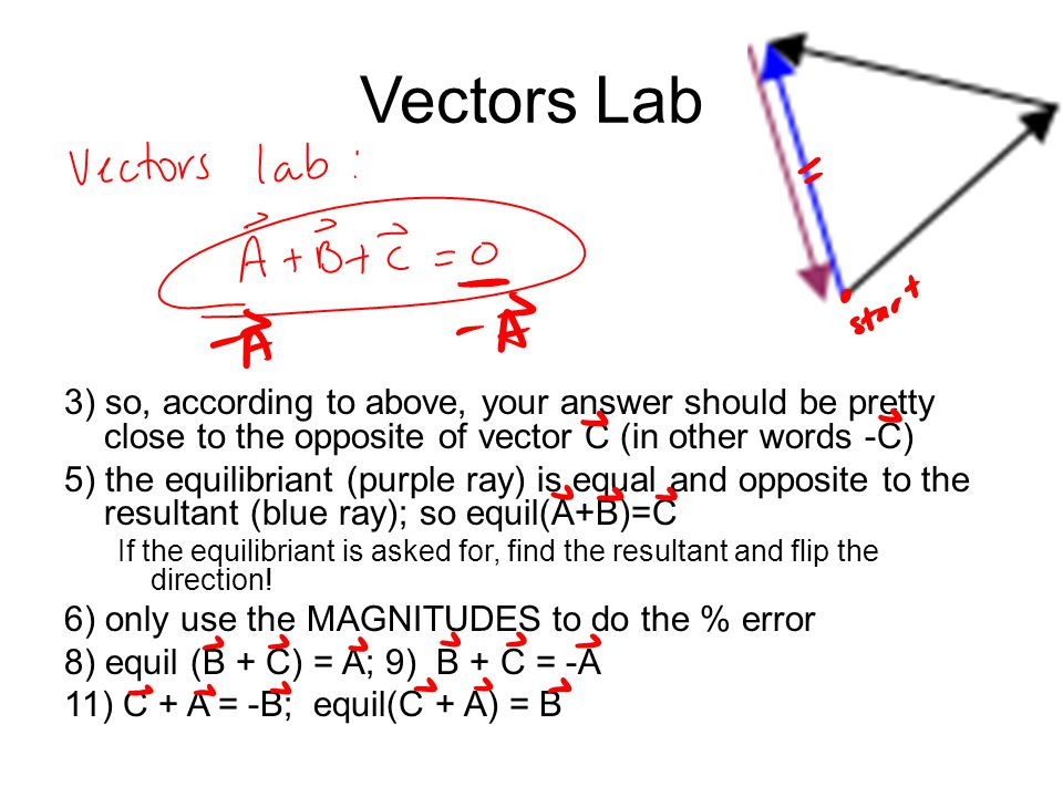 Vectors Lab 3) so, according to above, your answer should be pretty close to the opposite of vector C (in other words -C)