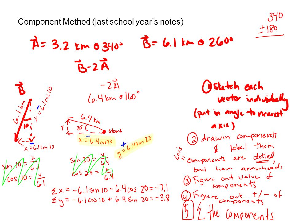 Component Method (last school year's notes)