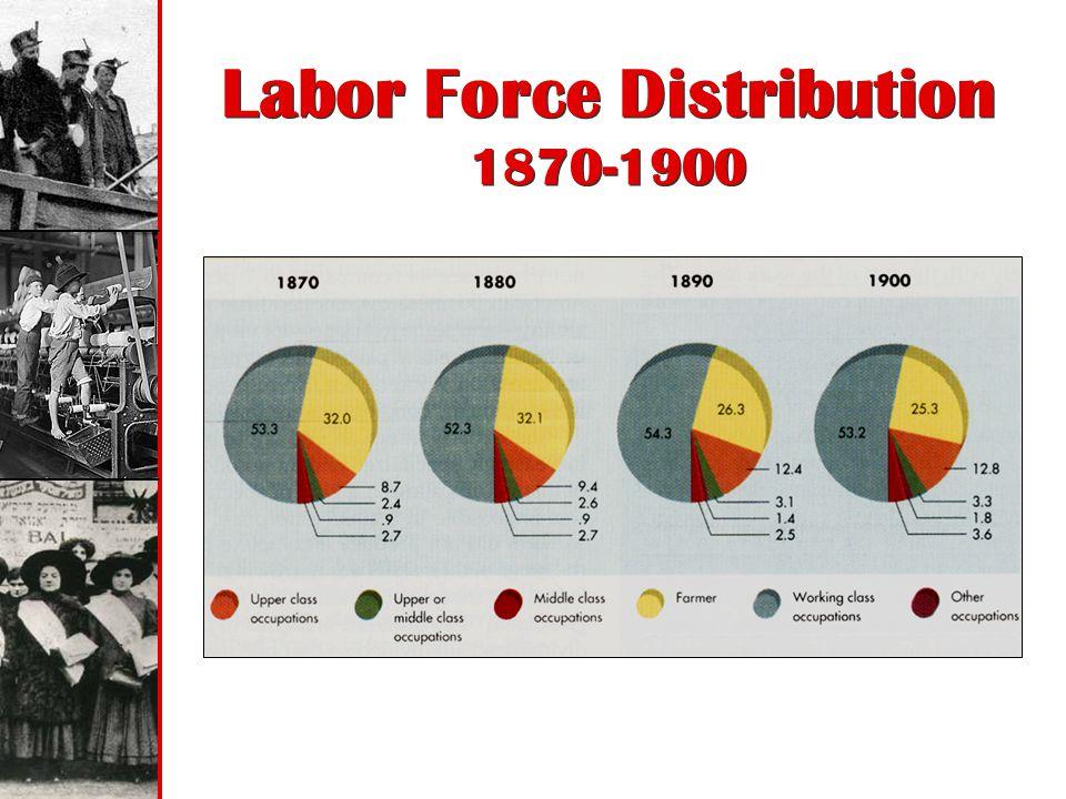 Labor Force Distribution 1870-1900