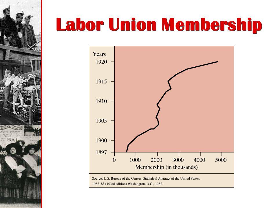 Labor Union Membership