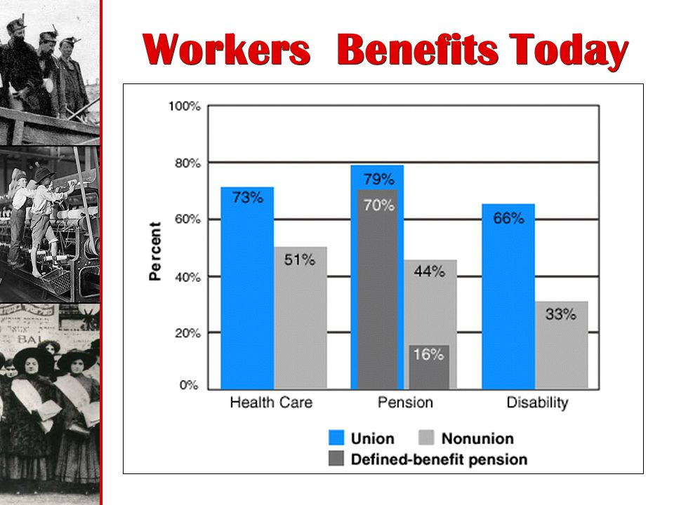 Workers Benefits Today