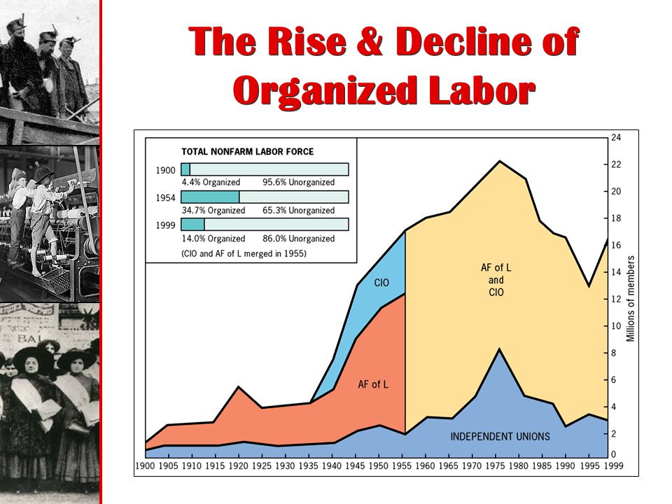 The Rise & Decline of Organized Labor