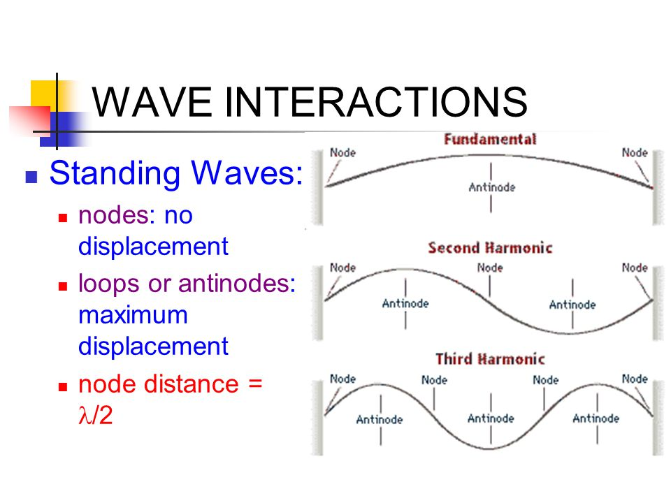 WAVE INTERACTIONS Standing Waves: nodes: no displacement