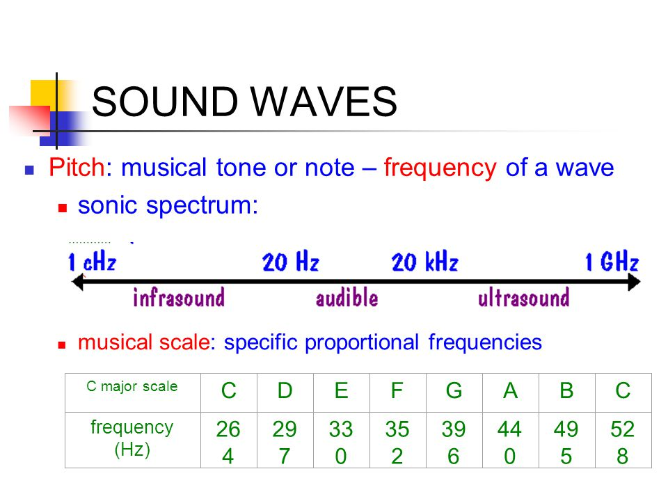 SOUND WAVES Pitch: musical tone or note – frequency of a wave