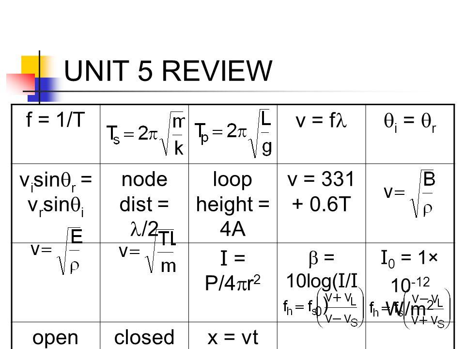 UNIT 5 REVIEW f = 1/T v = fl qi = qr visinqr = vrsinqi node dist = l/2