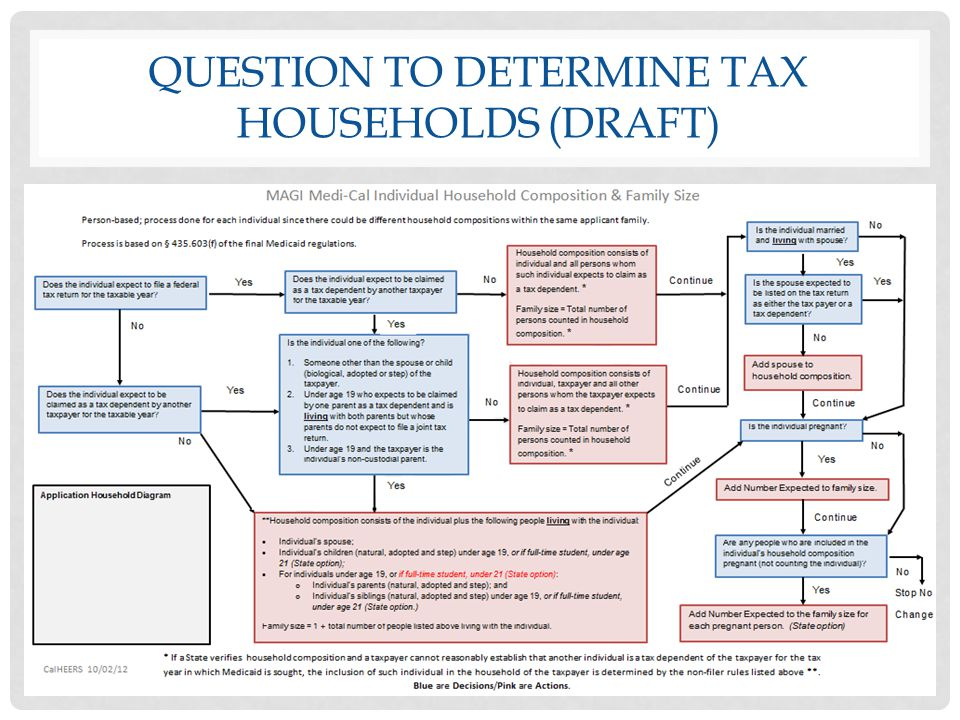 Question to determine tax households (DRAFT)