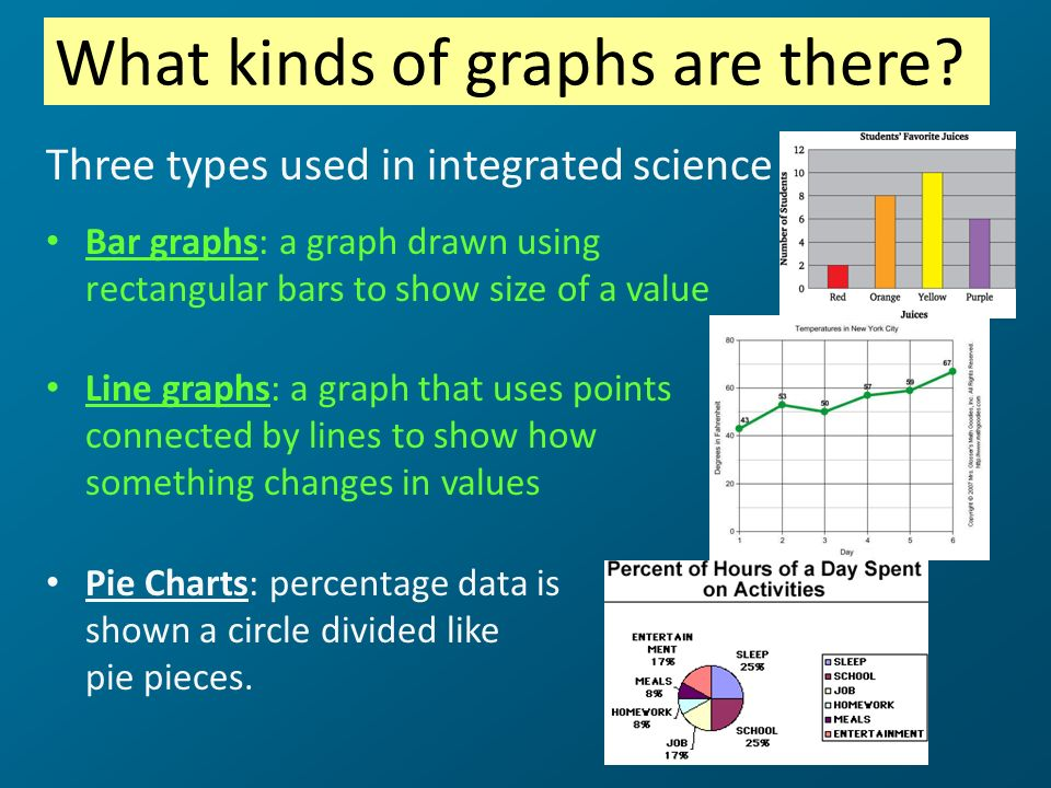 What kinds of graphs are there