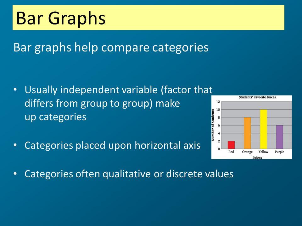 Bar Graphs Bar graphs help compare categories