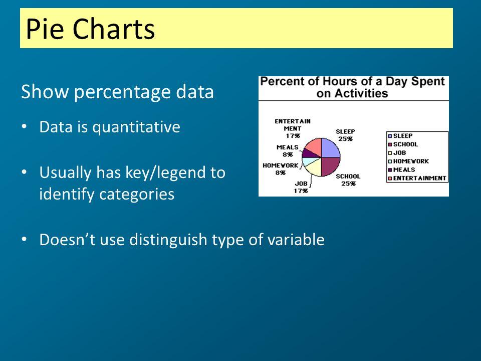 Pie Charts Show percentage data Data is quantitative