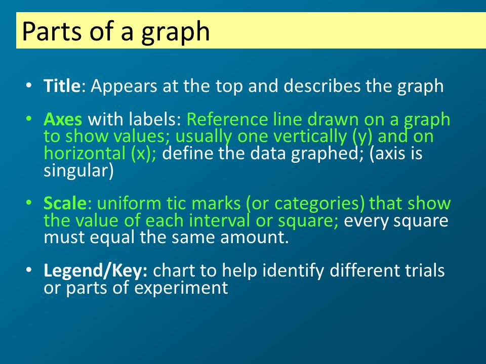 Parts of a graph Title: Appears at the top and describes the graph