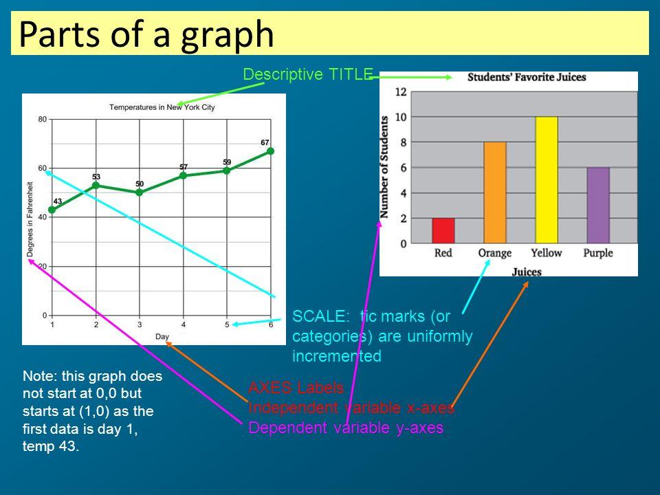 Parts of a graph Descriptive TITLE