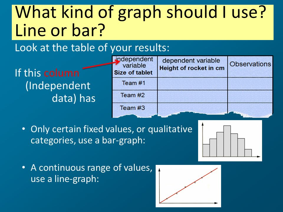 What kind of graph should I use Line or bar