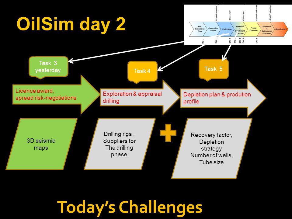OilSim day 2 Today's Challenges Task 3 yesterday Task 5 Task 4