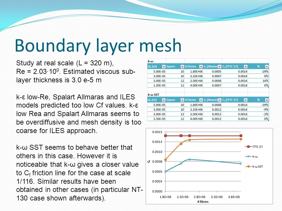 Boundary layer mesh Study at real scale (L = 320 m), Re = 2.03·109. Estimated viscous sub-layer thickness is 3.0 e-5 m.