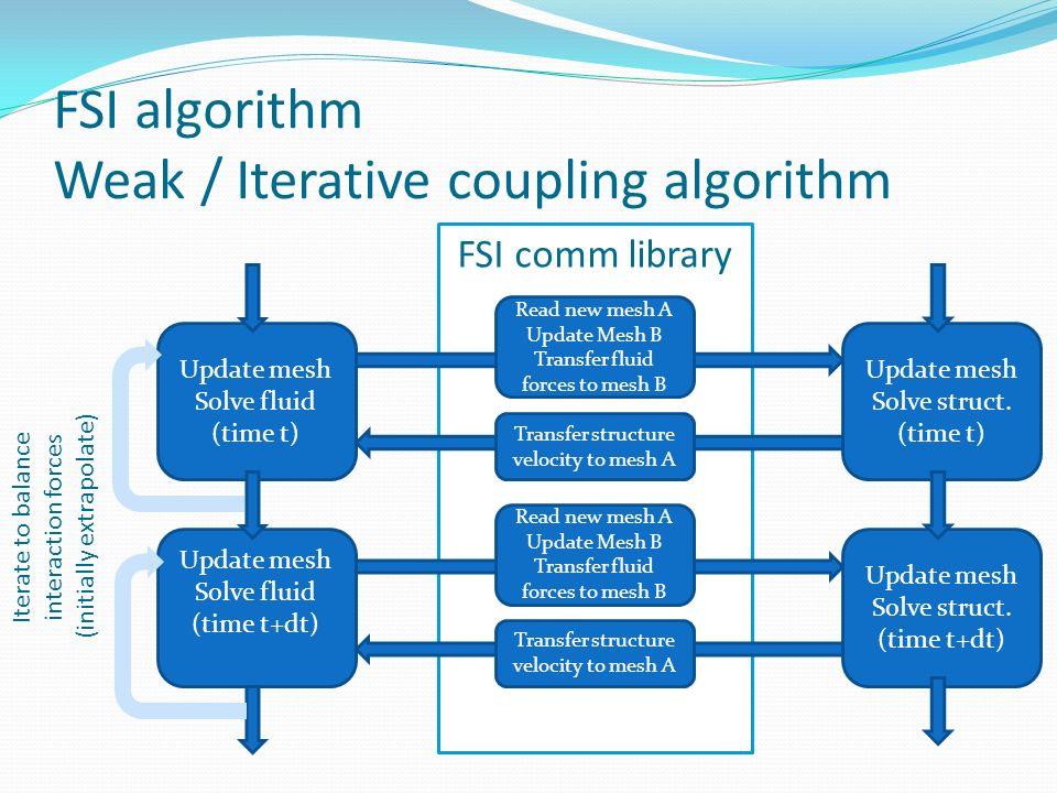 FSI algorithm Weak / Iterative coupling algorithm
