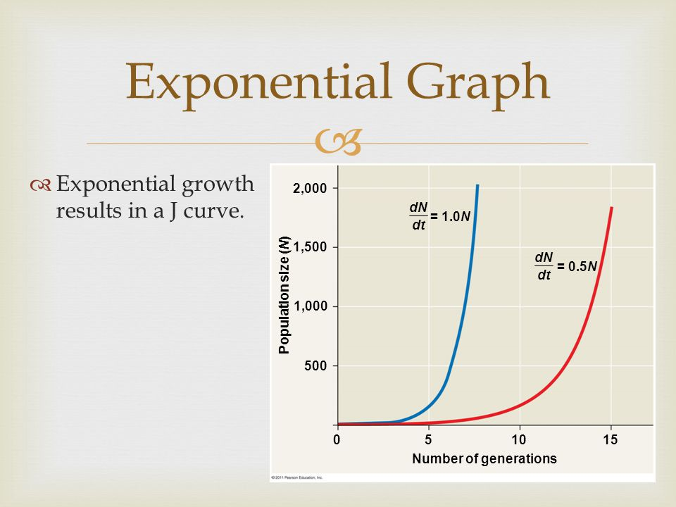 Exponential Graph Exponential growth results in a J curve.