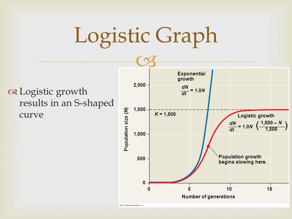 Logistic Graph ( ) Logistic growth results in an S-shaped curve