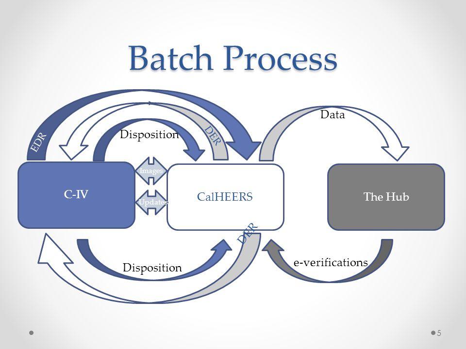 Batch Process Data Disposition C-IV CalHEERS The Hub DER