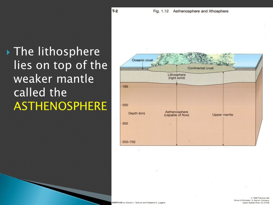 The lithosphere lies on top of the weaker mantle called the ASTHENOSPHERE
