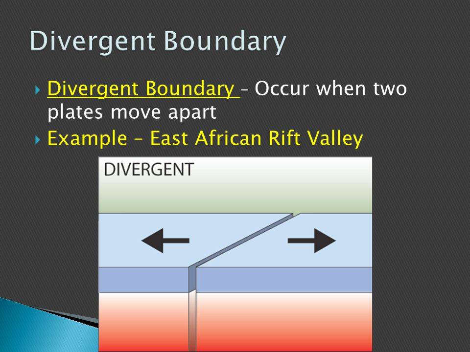 Divergent Boundary Divergent Boundary – Occur when two plates move apart.