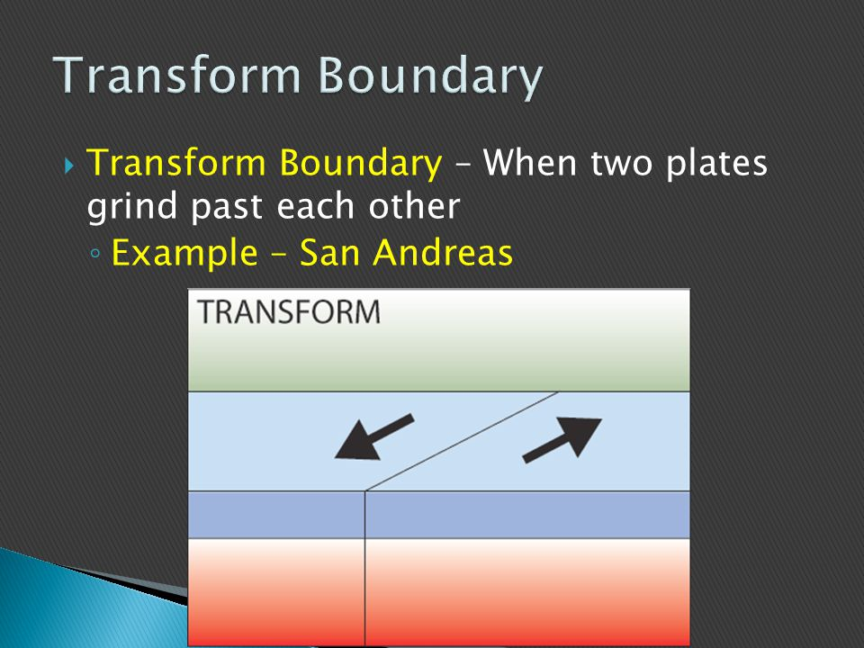 Transform Boundary Transform Boundary – When two plates grind past each other.
