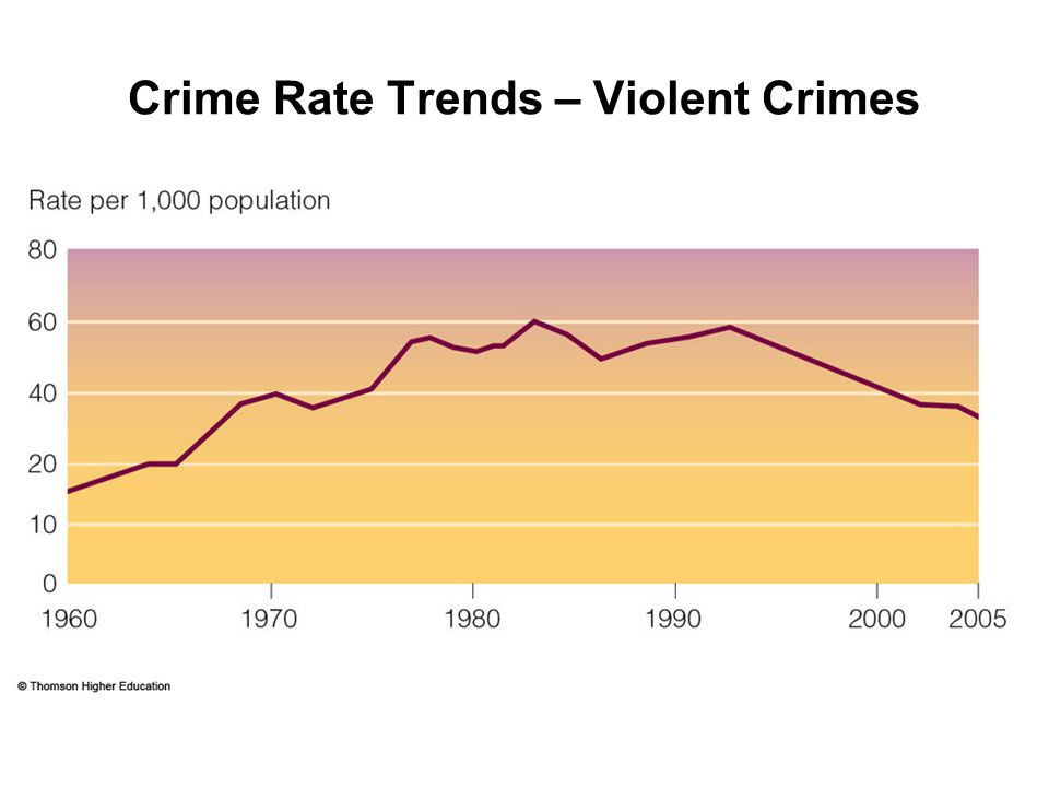 Crime Rate Trends – Violent Crimes