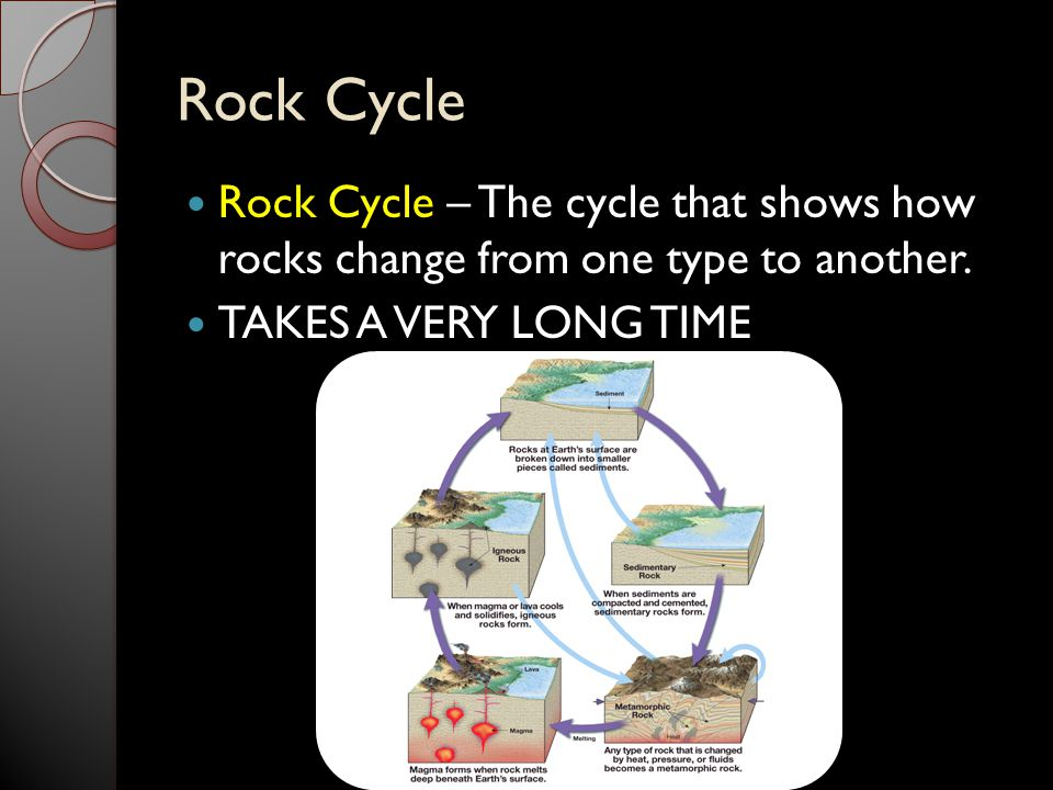 Rock Cycle Rock Cycle – The cycle that shows how rocks change from one type to another.