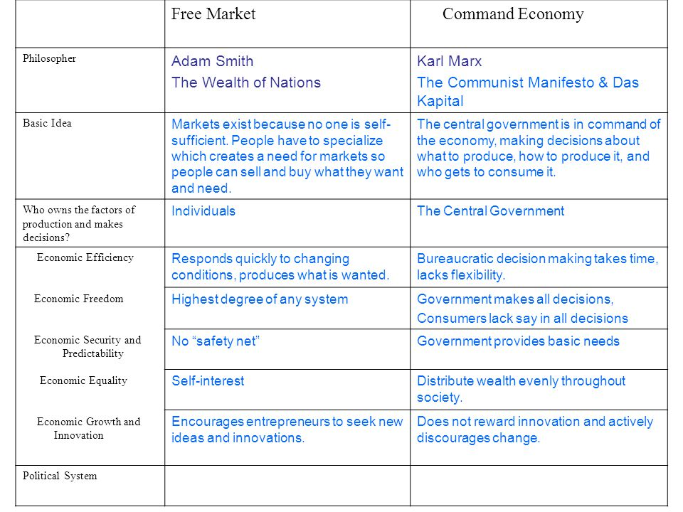 Free Market Command Economy Adam Smith The Wealth of Nations Karl Marx