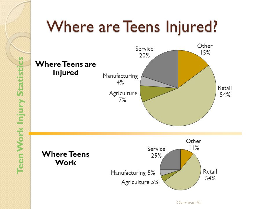 Where are Teens Injured
