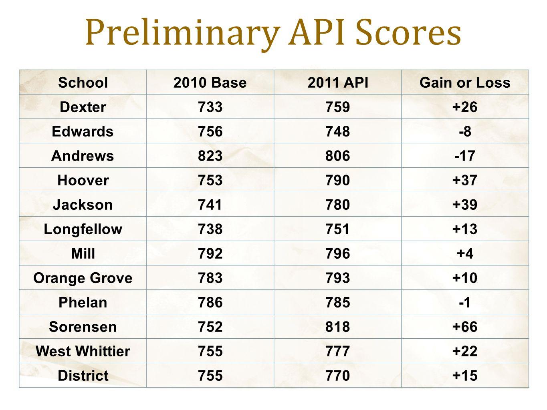 Preliminary API Scores