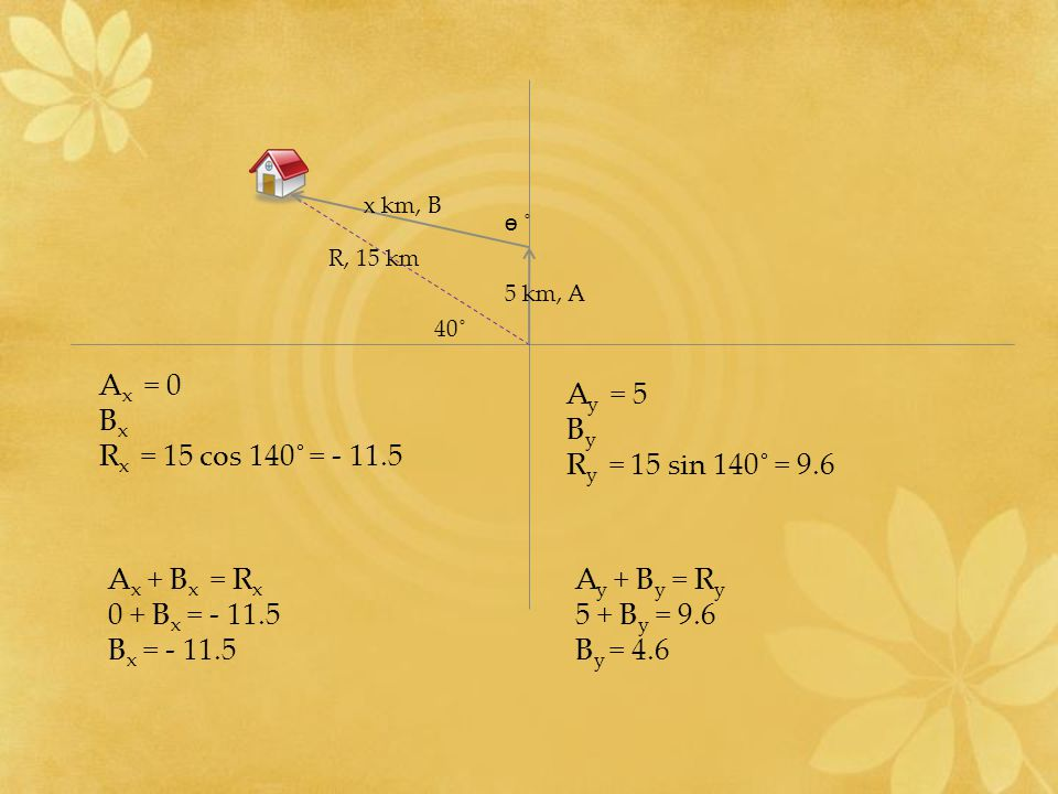 Ax = 0 Bx Rx = 15 cos 140˚ = - 11.5 Ay = 5 By Ry = 15 sin 140˚ = 9.6