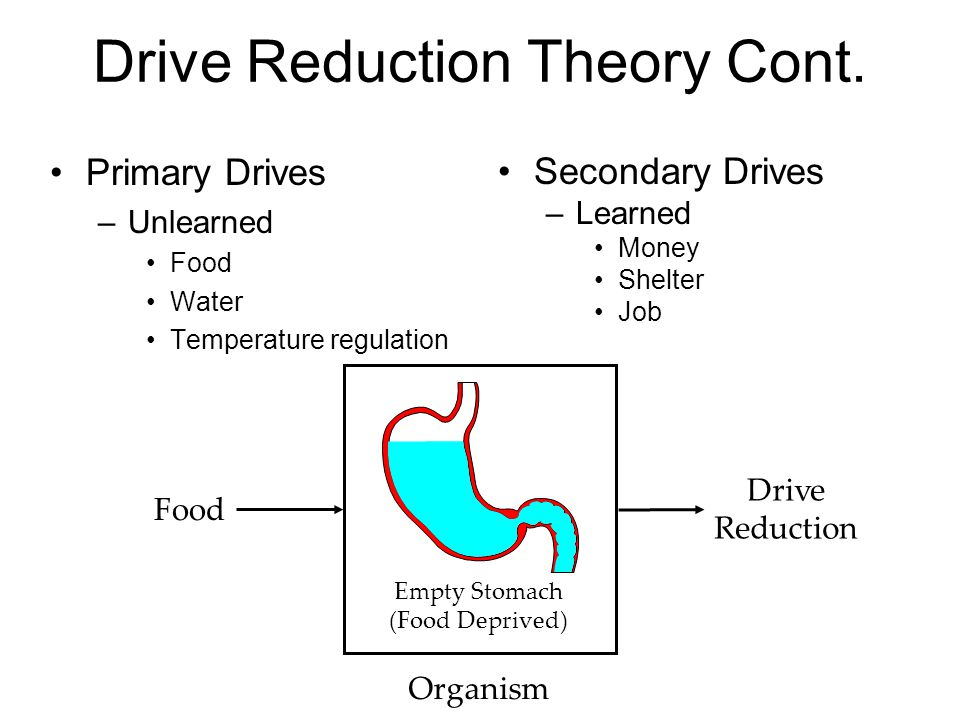 Drive Reduction Theory Cont.