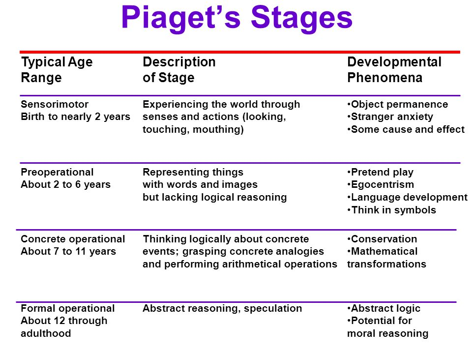Piaget's Stages Typical Age Range Description of Stage Developmental