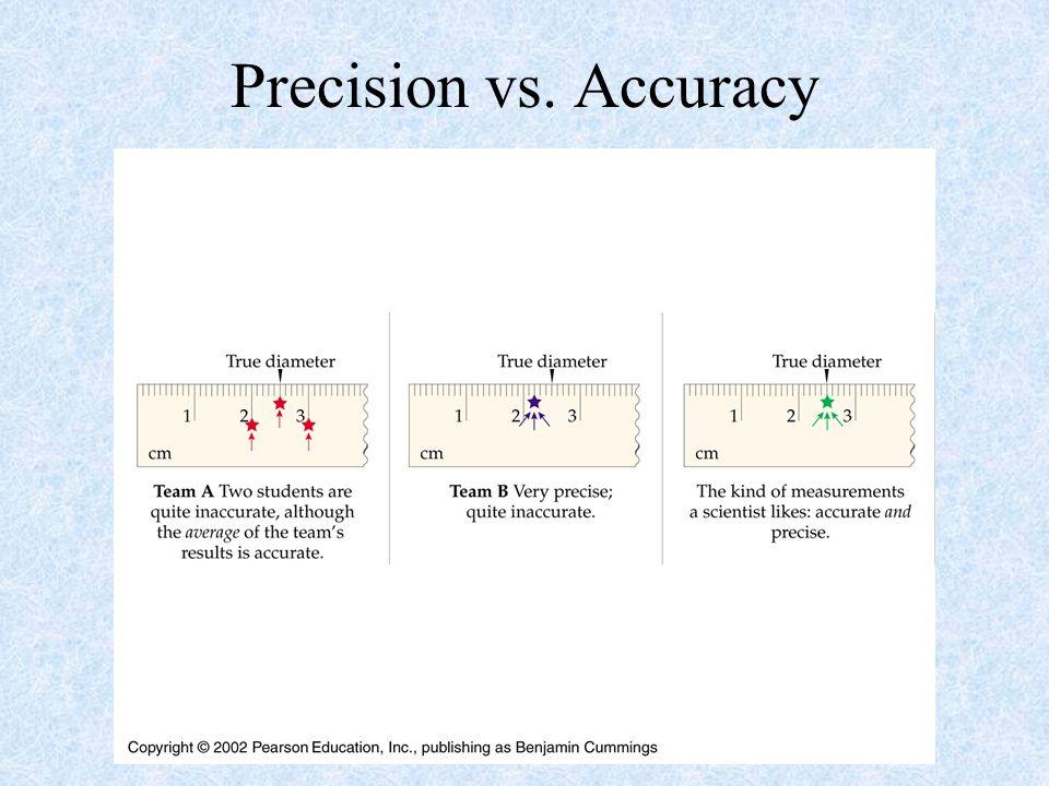Precision vs. Accuracy