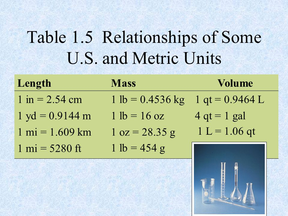 Table 1.5 Relationships of Some U.S. and Metric Units