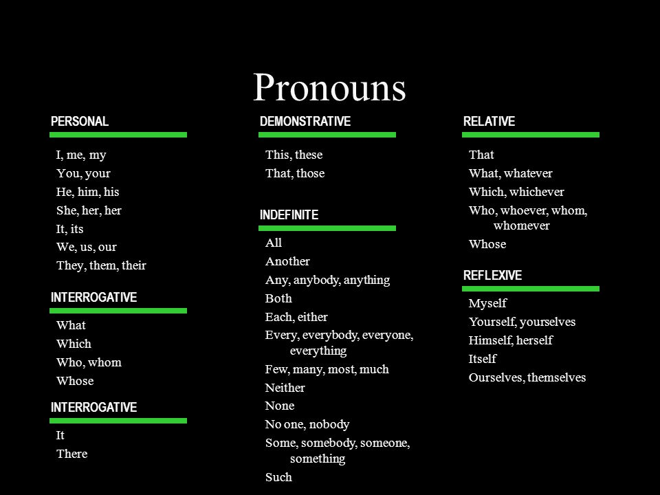 Pronouns PERSONAL DEMONSTRATIVE RELATIVE I, me, my You, your