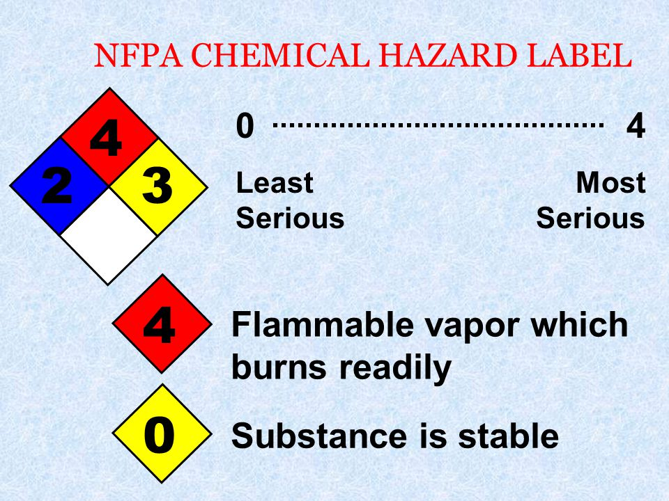NFPA CHEMICAL HAZARD LABEL