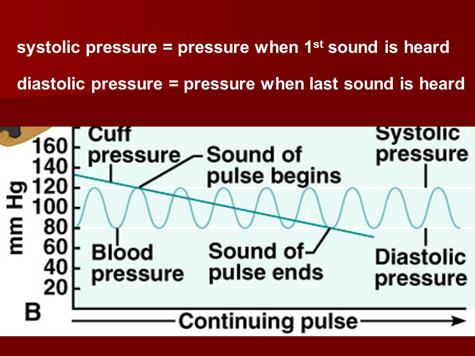 systolic pressure = pressure when 1st sound is heard