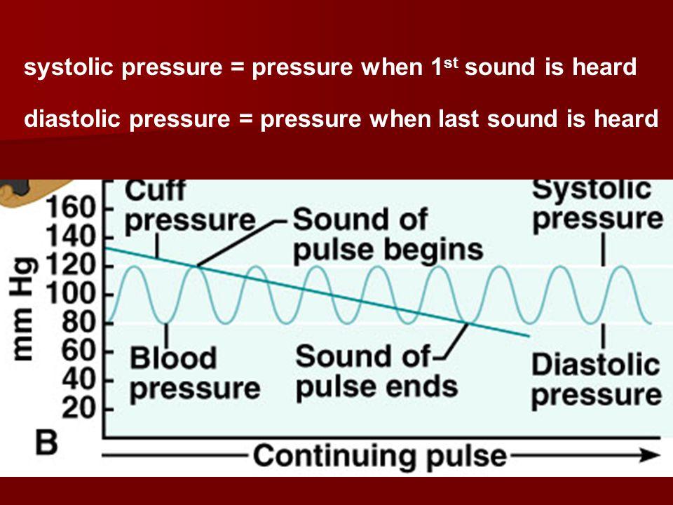 systolic pressure = pressure when 1st sound is heard