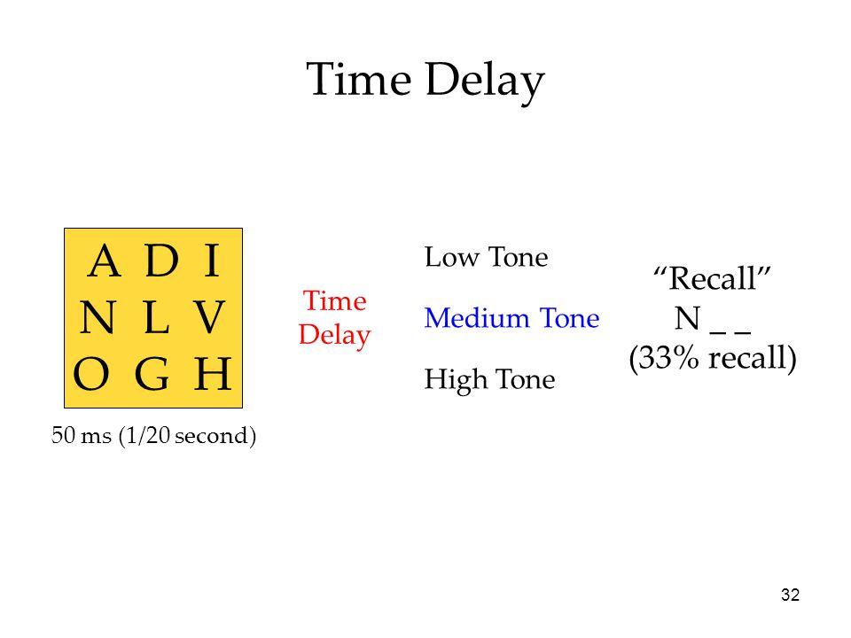 Time Delay A D I N L V O G H Recall N _ _ (33% recall) Low Tone