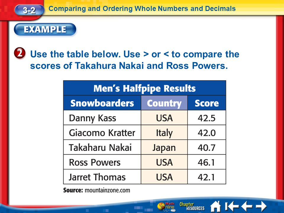 3-2 Comparing and Ordering Whole Numbers and Decimals. Use the table below. Use > or < to compare the scores of Takahura Nakai and Ross Powers.