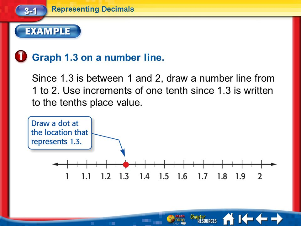 3-1 Representing Decimals. Graph 1.3 on a number line.