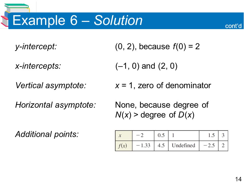 Example 6 – Solution y-intercept: (0, 2), because f (0) = 2