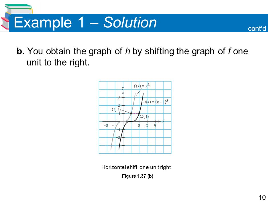 Example 1 – Solution cont'd. b. You obtain the graph of h by shifting the graph of f one unit to the right.