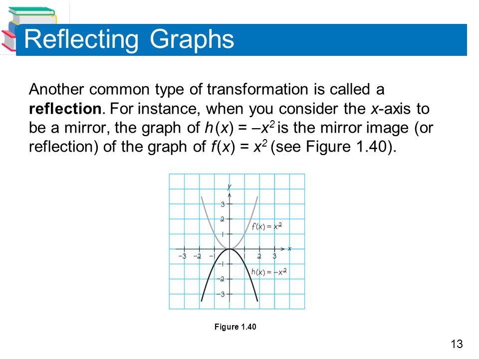 Reflecting Graphs