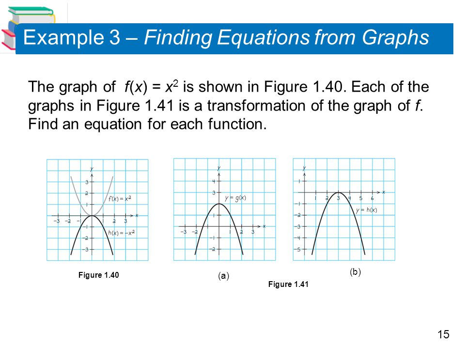 Example 3 – Finding Equations from Graphs